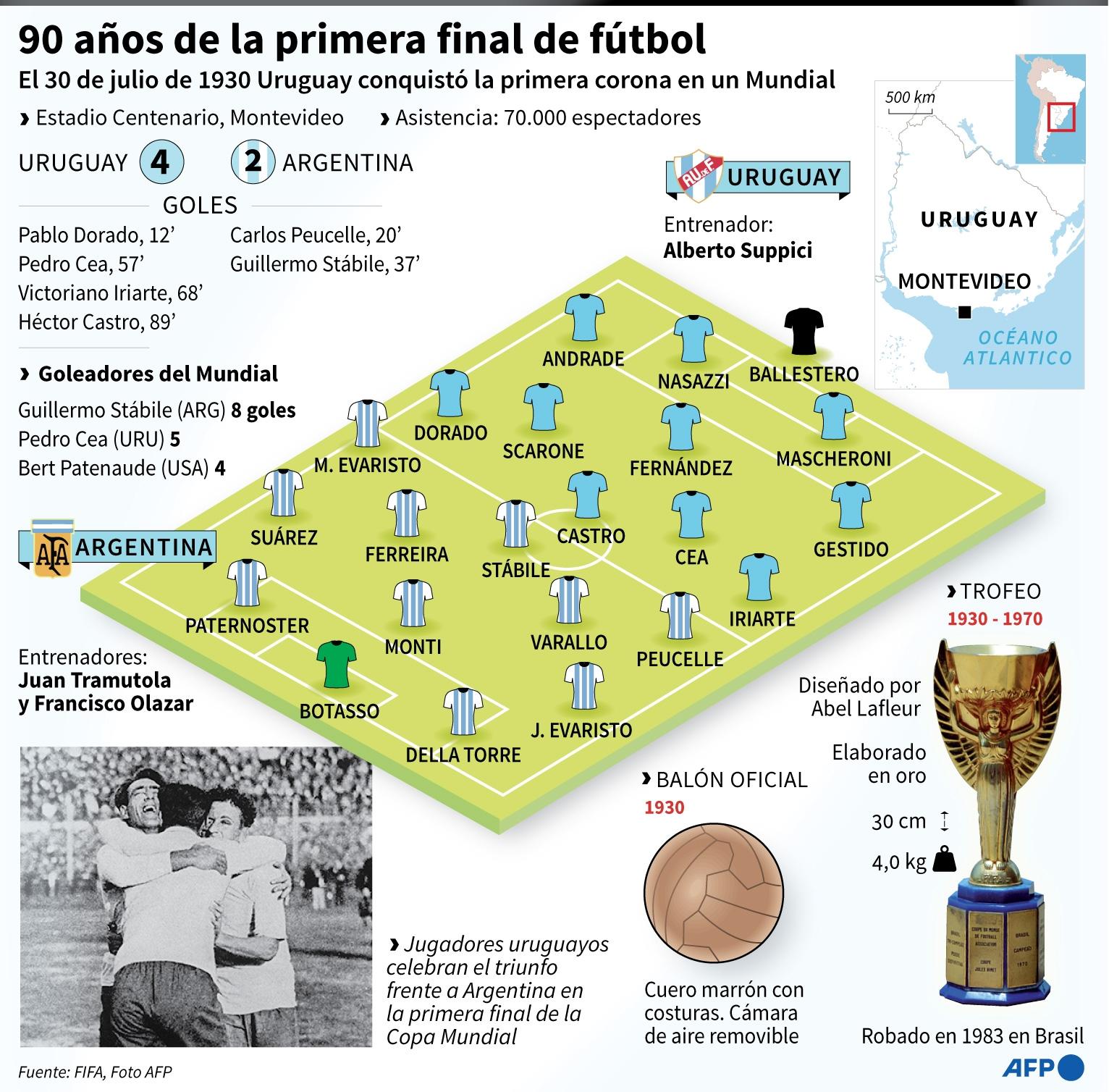 Gardel, Mussolini y un clásico histórico: Uruguay celebra 90 años ...